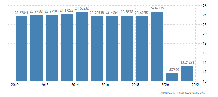 italy travel services percent of service imports bop wb data
