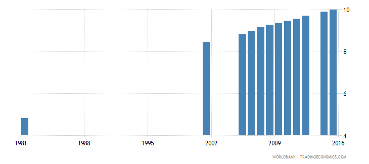 italy uis mean years of schooling of the population age 25 female wb data
