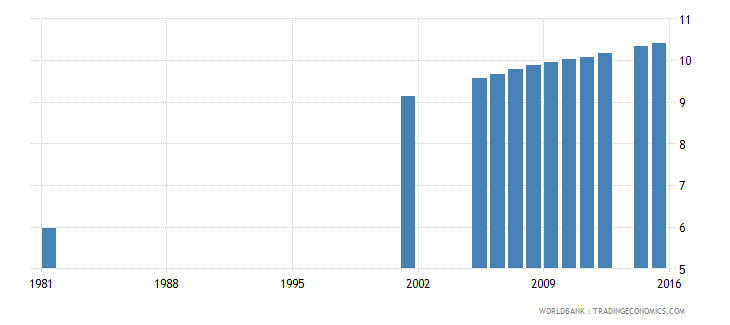 italy uis mean years of schooling of the population age 25 male wb data