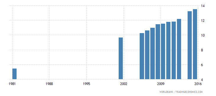 italy uis percentage of population age 25 with a completed bachelors or equivalent degree isced 6 male wb data