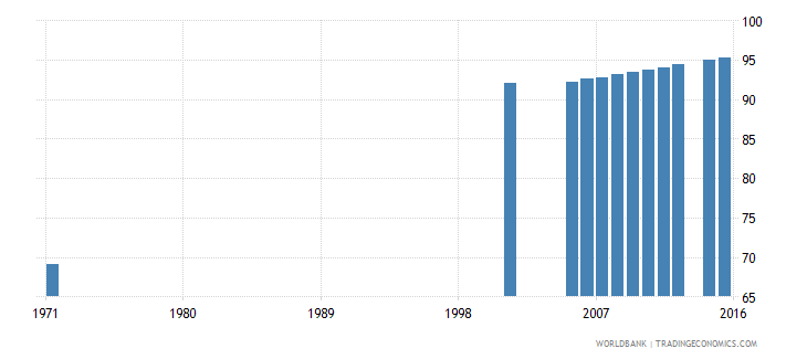 italy uis percentage of population age 25 with at least completed primary education isced 1 or higher total wb data