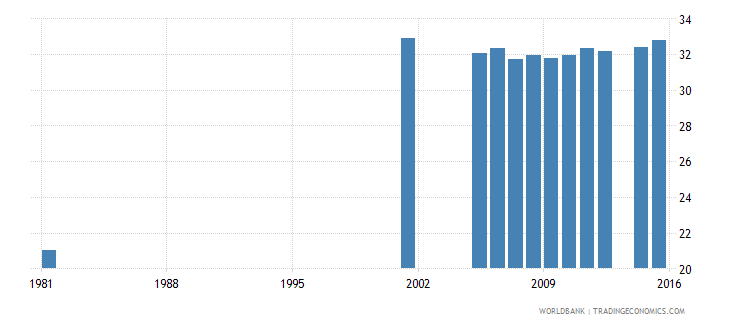 italy uis percentage of population age 25 with completed lower secondary education male wb data