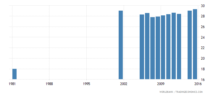 italy uis percentage of population age 25 with completed lower secondary education total wb data