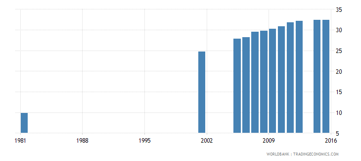 italy uis percentage of population age 25 with completed upper secondary education female wb data