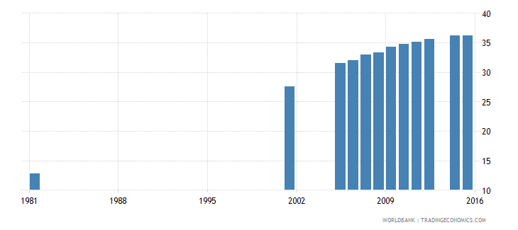 italy uis percentage of population age 25 with completed upper secondary education male wb data