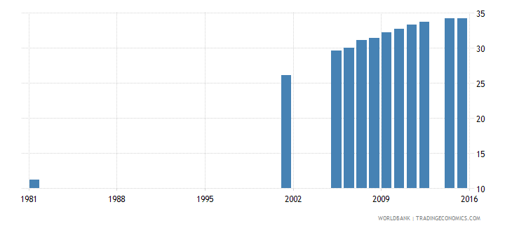 italy uis percentage of population age 25 with completed upper secondary education total wb data