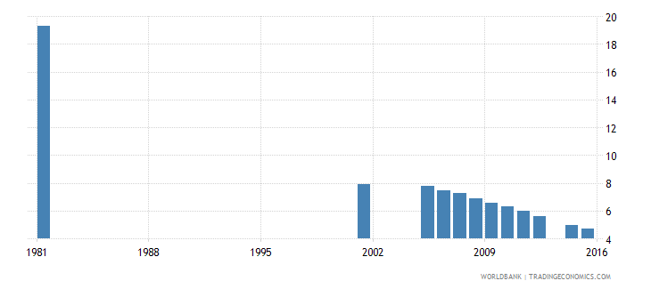 italy uis percentage of population age 25 with no schooling total wb data