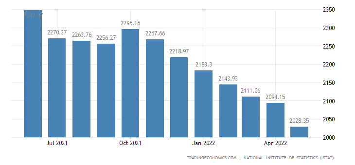 Italy Unemployed Persons
