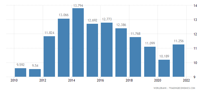 italy unemployment female percent of female labor force wb data