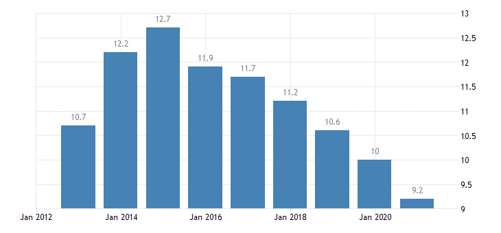 italy unemployment rate all isced 2011 levels from 15 to 74 years eurostat data