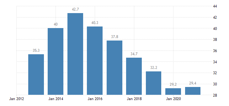 italy unemployment rate from 15 to 24 years eurostat data