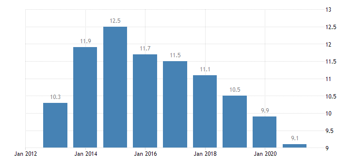 italy unemployment rate from 20 to 64 years eurostat data