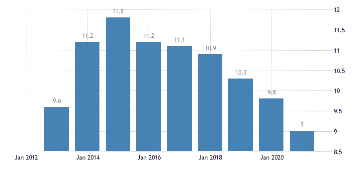 italy unemployment rate from 25 to 54 years eurostat data