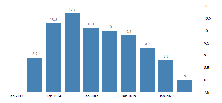 italy unemployment rate from 25 to 74 years eurostat data