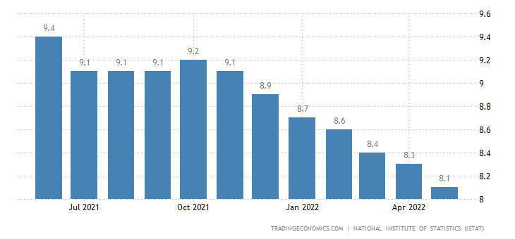 Italy Unemployment Rate