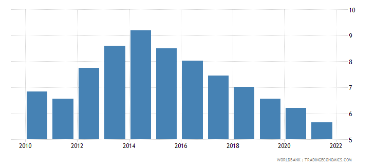 italy unemployment with advanced education female wb data