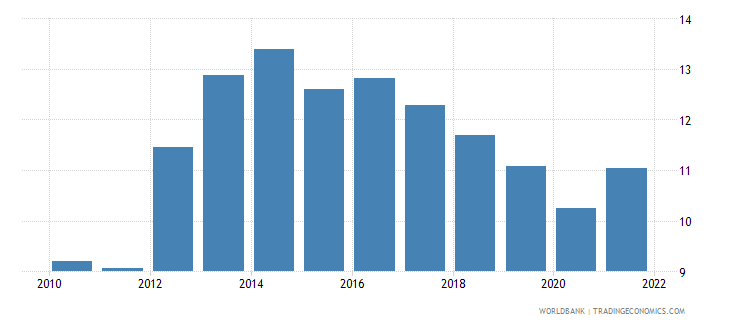 italy unemployment with intermediate education female wb data