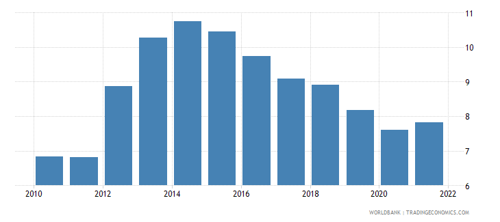 italy unemployment with intermediate education male wb data