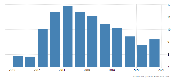 italy unemployment with intermediate education percent of total unemployment wb data