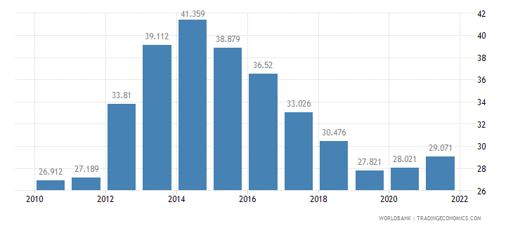 italy unemployment youth male percent of male labor force ages 15 24 wb data