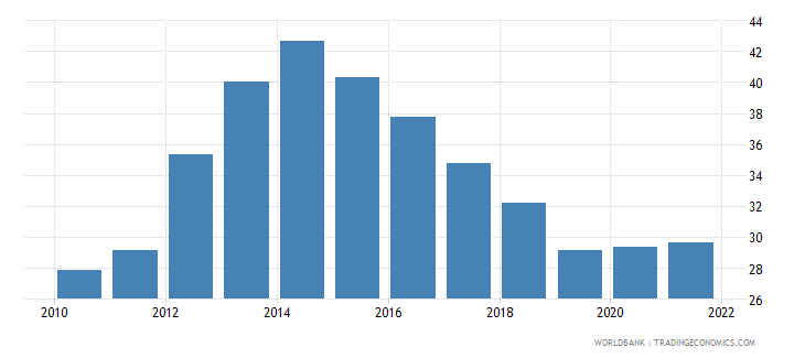 italy unemployment youth total percent of total labor force ages 15 24 national estimate wb data