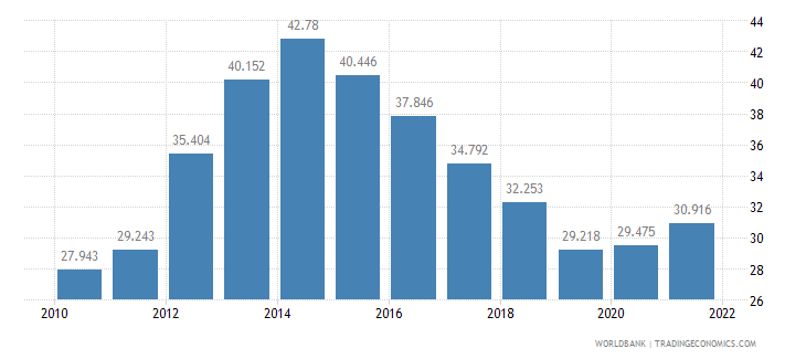 italy unemployment youth total percent of total labor force ages 15 24 wb data