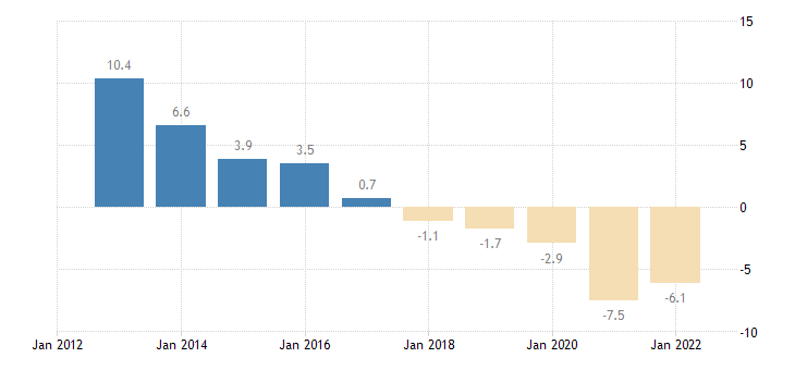 italy unit labour cost performance related to the euro area eurostat data