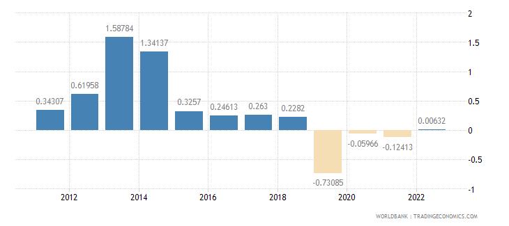 italy urban population growth annual percent wb data