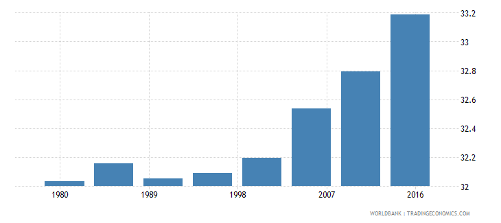 italy urban population male percent of total wb data