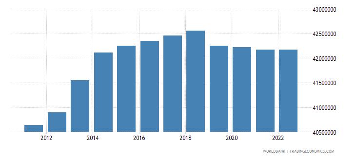 italy urban population wb data