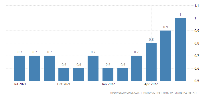 Italy Hourly Wage Inflation YoY