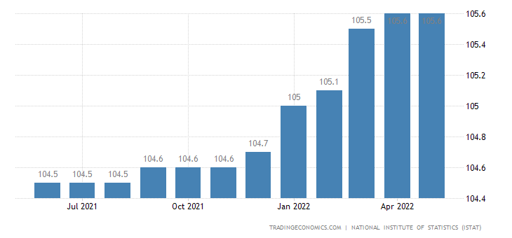 Italy Hourly Wages Index in Industry