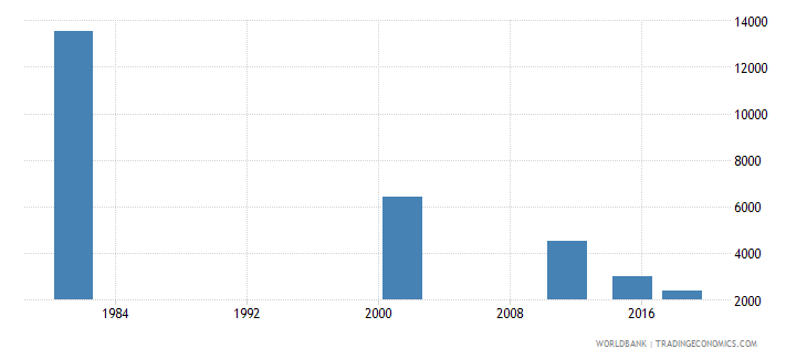 italy youth illiterate population 15 24 years male number wb data