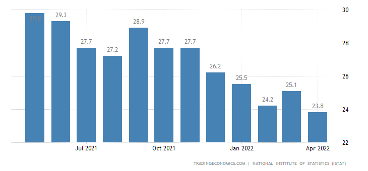 Italy Youth Unemployment Rate
