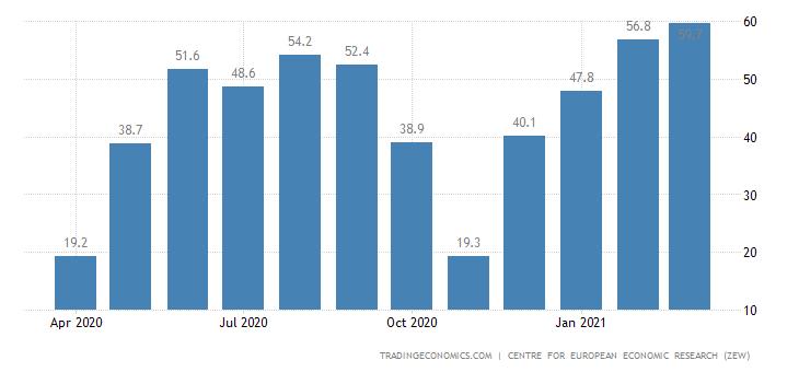 Italy Zew Economic Sentiment Index