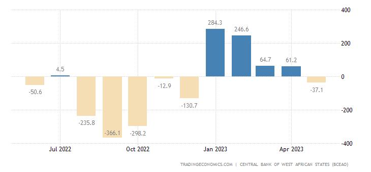 Ivory Coast Balance of Trade