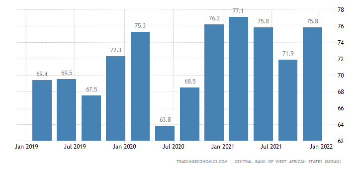 Ivory Coast Capacity Utilization