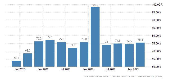 Ivory Coast Capacity Utilization