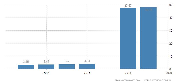 Ivory Coast Competitiveness Index