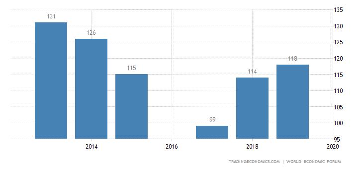 Ivory Coast Competitiveness Rank