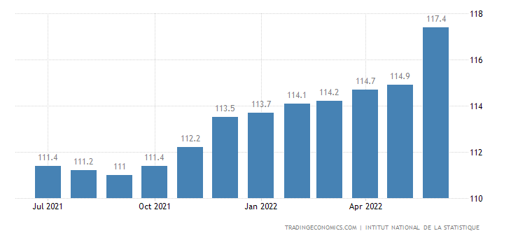 Ivory Coast Consumer Price Index Cpi