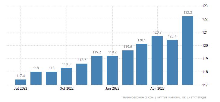 Ivory Coast Consumer Price Index Cpi