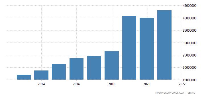 Ivory Coast Consumer Spending