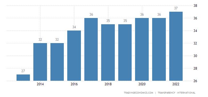 Ivory Coast Corruption Index