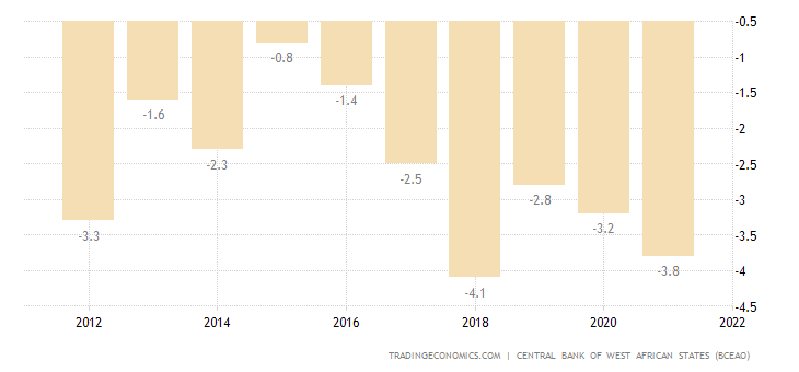 Ivory Coast Current Account to GDP