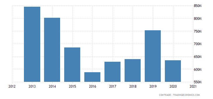 ivory coast exports france
