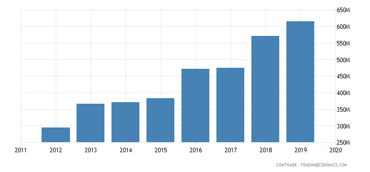 ivory coast exports mali