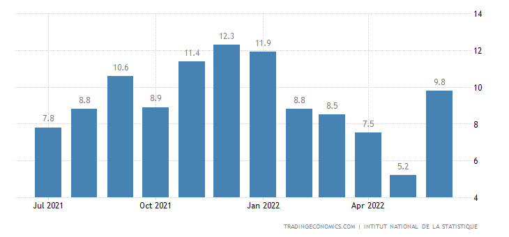 Ivory Coast Food Inflation