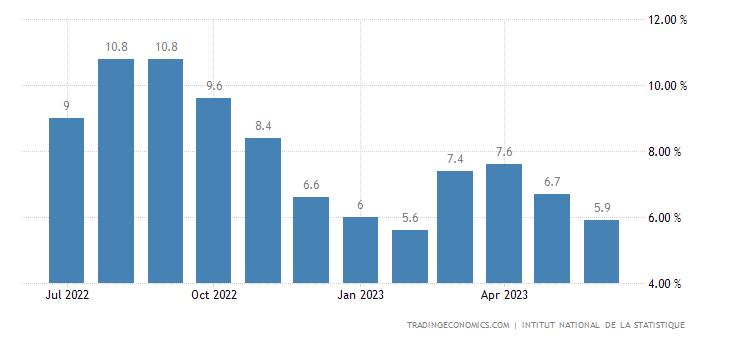 Ivory Coast Food Inflation