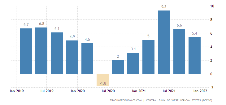 Ivory Coast GDP Annual Growth Rate